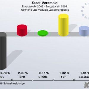 Gewinne und Verluste bei der Europawahl 2009 in Versmold